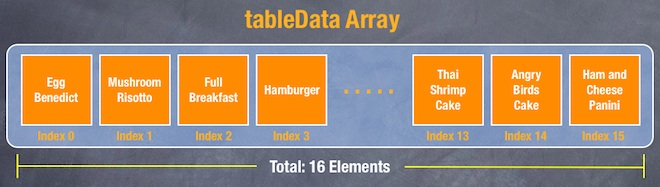 tableData array illustration