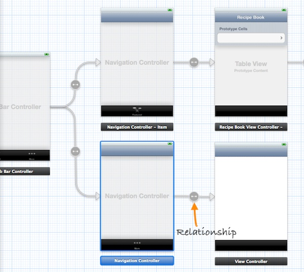 Storyboard View Controller Relationship