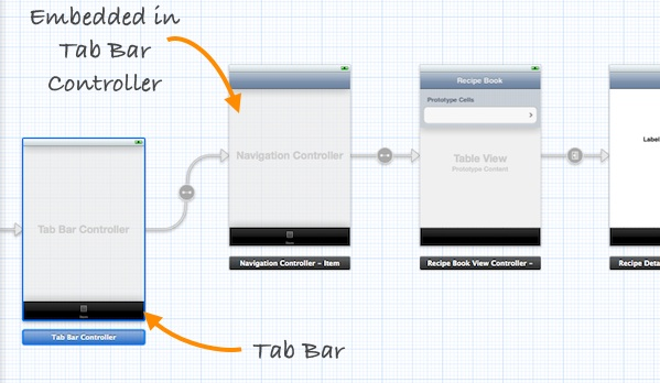 Storyboards Tab Bar Controller Added
