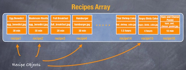 Recipes Array