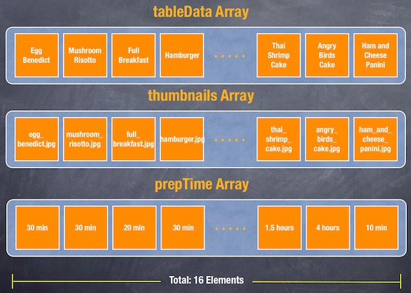 Three Arrays to Store Recipe Name, Thumbnail and Preparation Time