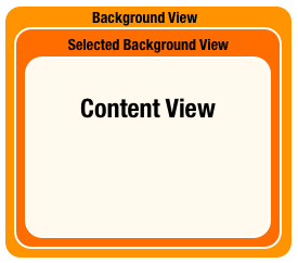 UICollectionViewCell View Components