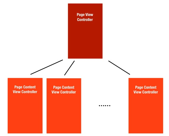Relationship between Page View Controller and Page Content View Controller