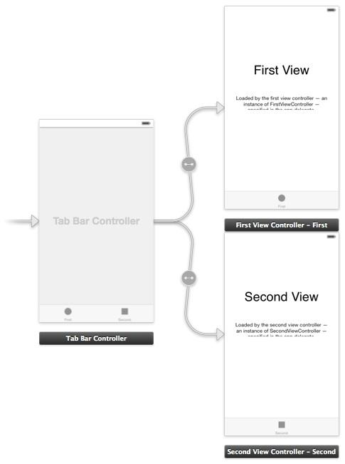 Designing storyboard