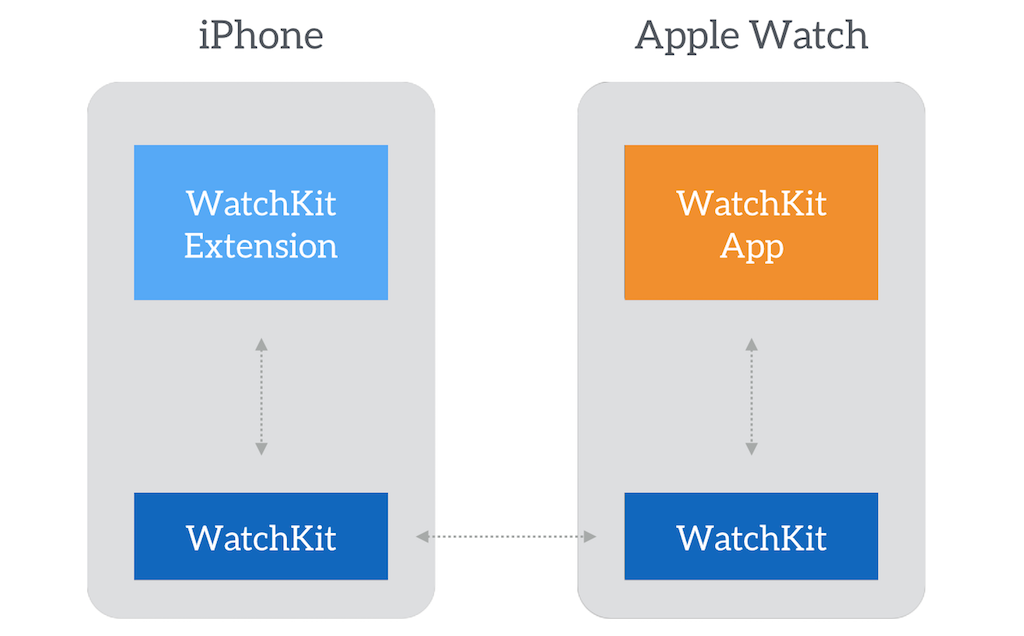 watchkit-architecture