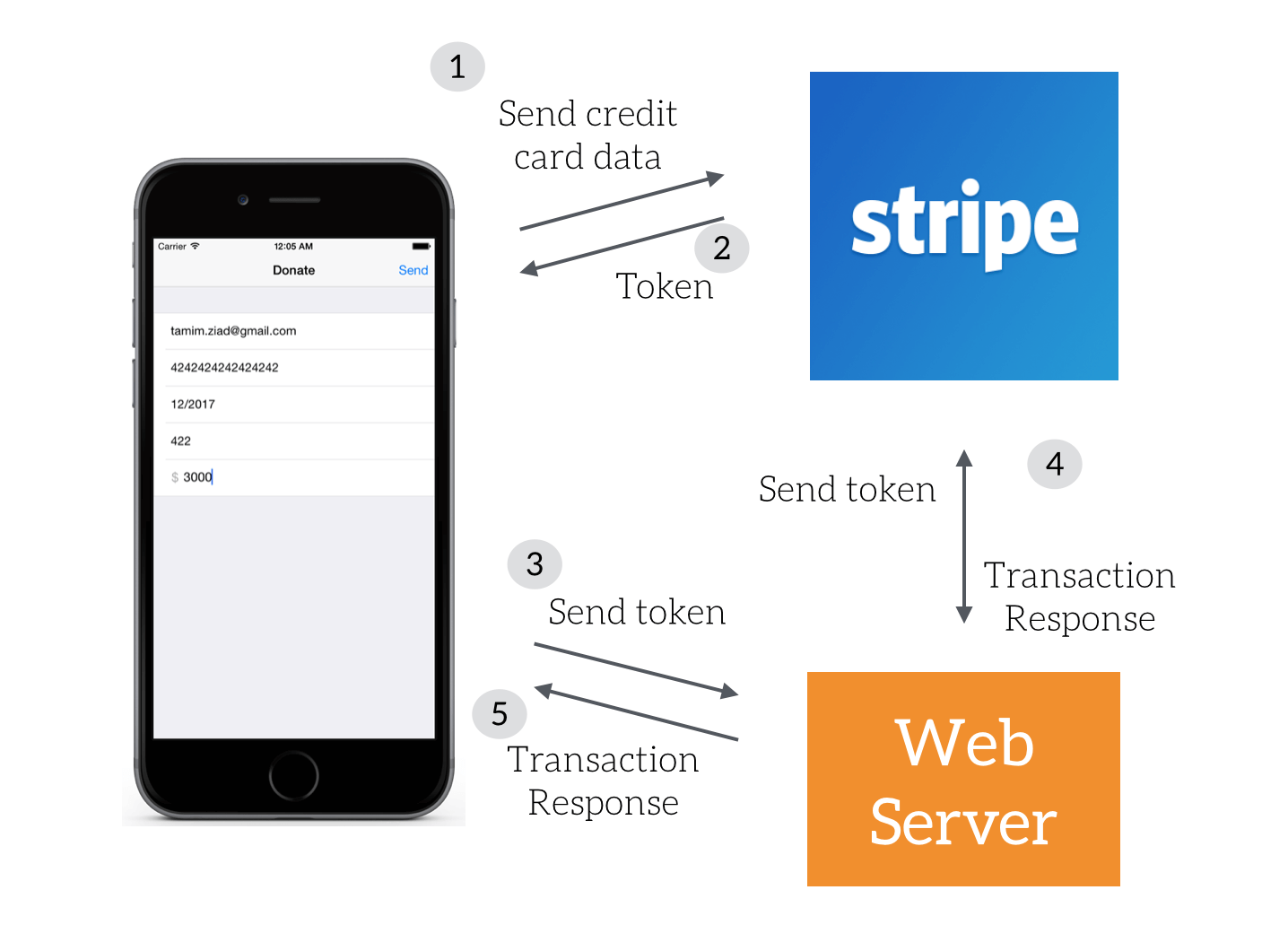 How to Use Stripe to Take Credit Card Payments Using Swift