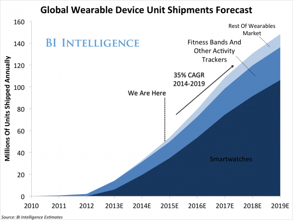 global-wearable-device-shipment