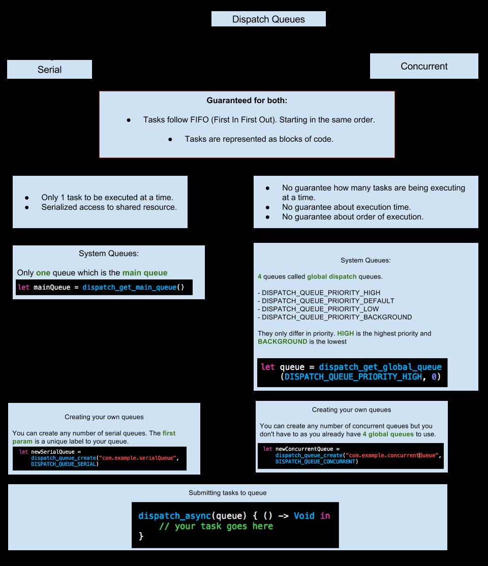 iOS 并发:NSOperation 与调度队列入门(1) 技术分享 第3张