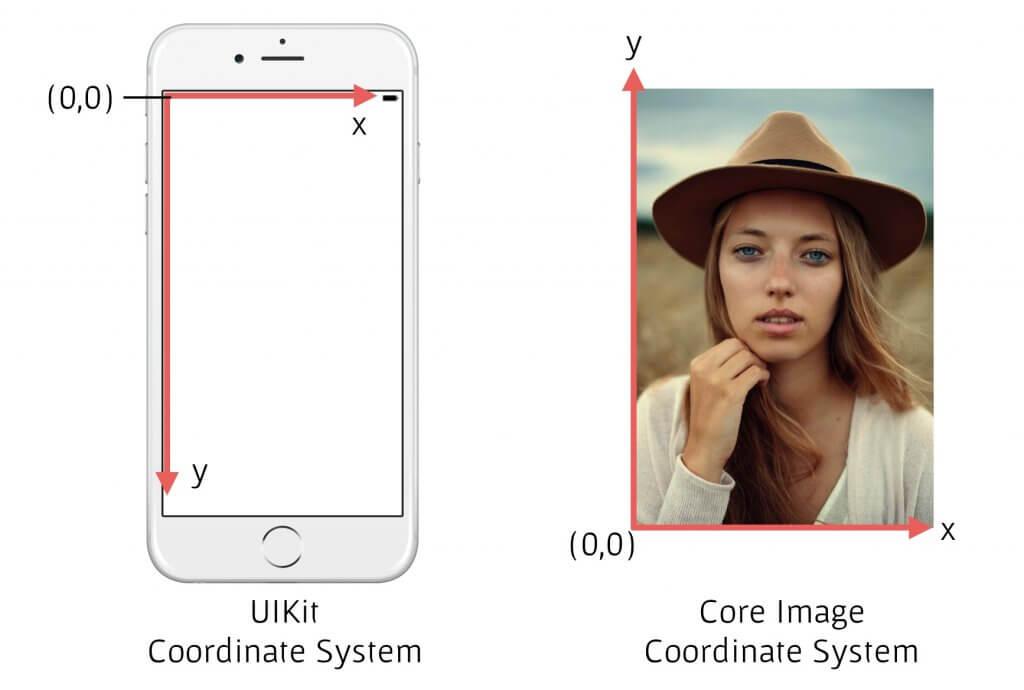 core-image-coordinate