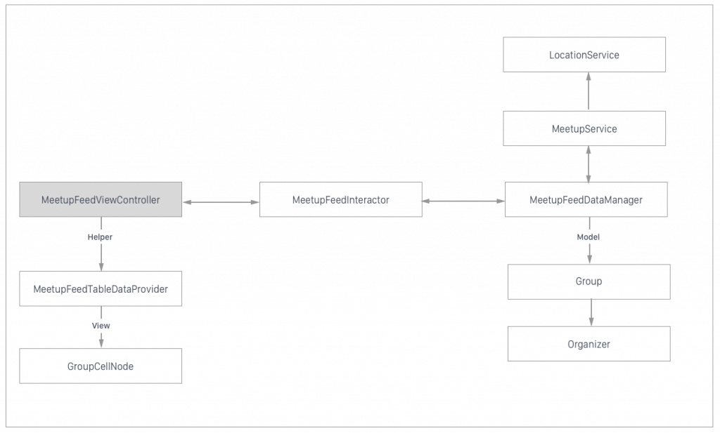 diagram-to-show-app-structure