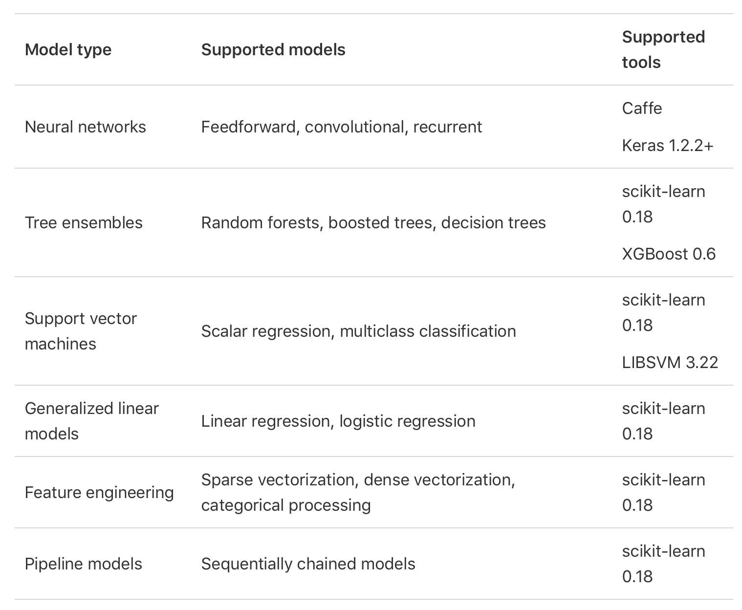 Models Supported by Core ML Tools