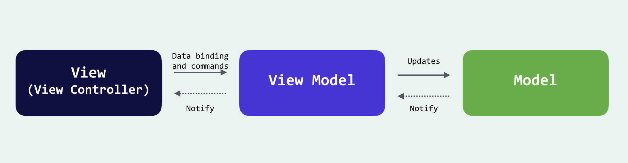 Introduction to MVVM: Refactoring a MVC App Using the MVVM Design Pattern 1