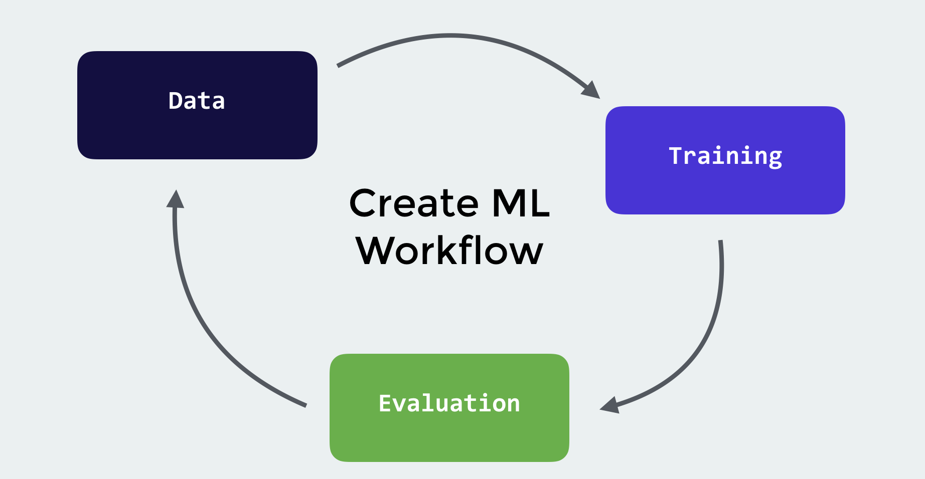 create-ml-workflow