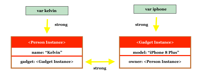 Memory Management in Swift: Understanding Strong, Weak and Unowned References 1
