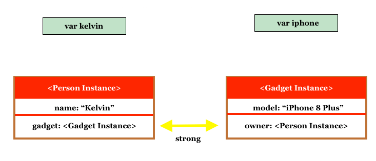 Memory Management in Swift: Understanding Strong, Weak and Unowned References 2