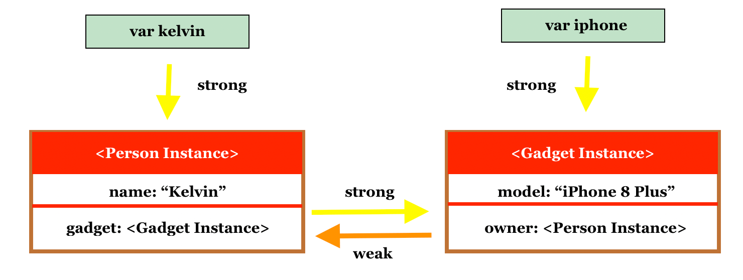 Memory Management in Swift: Understanding Strong, Weak and Unowned References 3