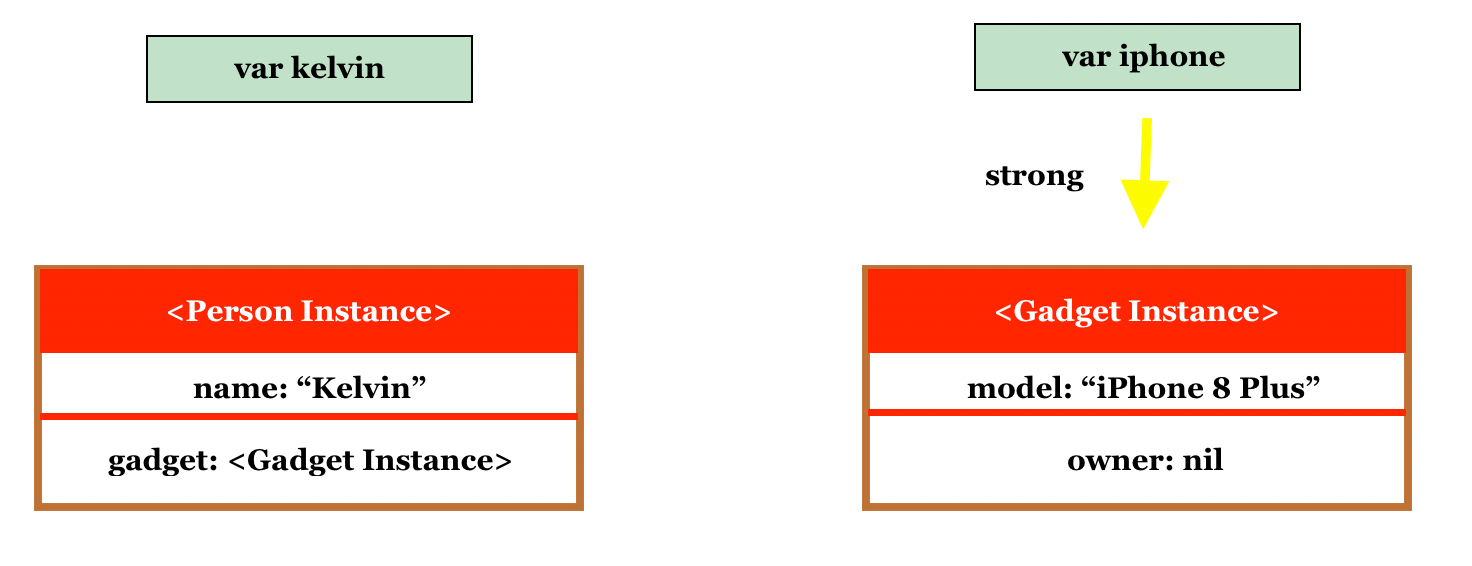 Memory Management in Swift: Understanding Strong, Weak and Unowned References 4