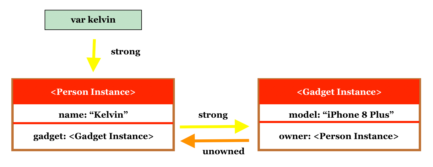 Memory Management in Swift: Understanding Strong, Weak and Unowned References 5