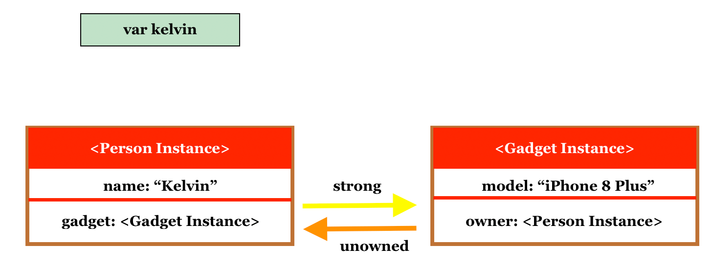 Memory Management in Swift: Understanding Strong, Weak and Unowned References 6