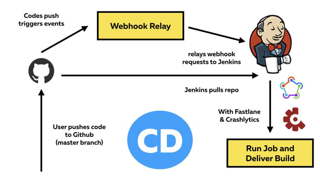 Continuous Integration and Continuous Delivery with Jenkins and Fastlane 1