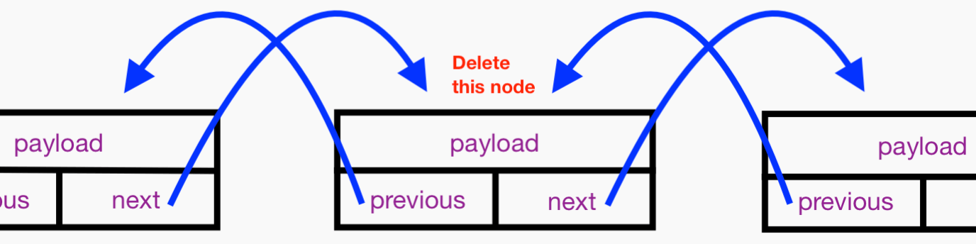 Protocol-oriented Data Structures in Swift: A Generic Doubly Linked List 4