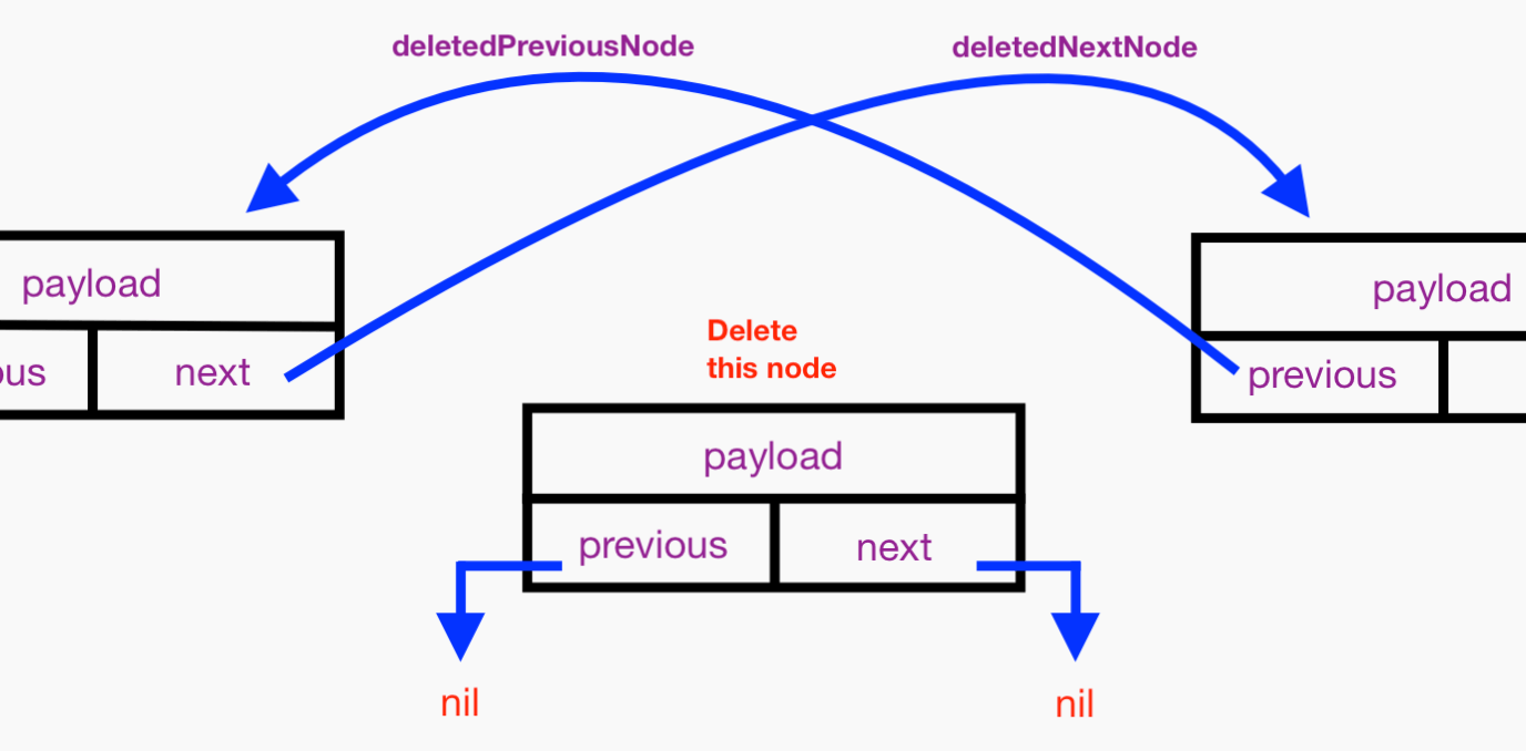Protocol-oriented Data Structures in Swift: A Generic Doubly Linked List 7