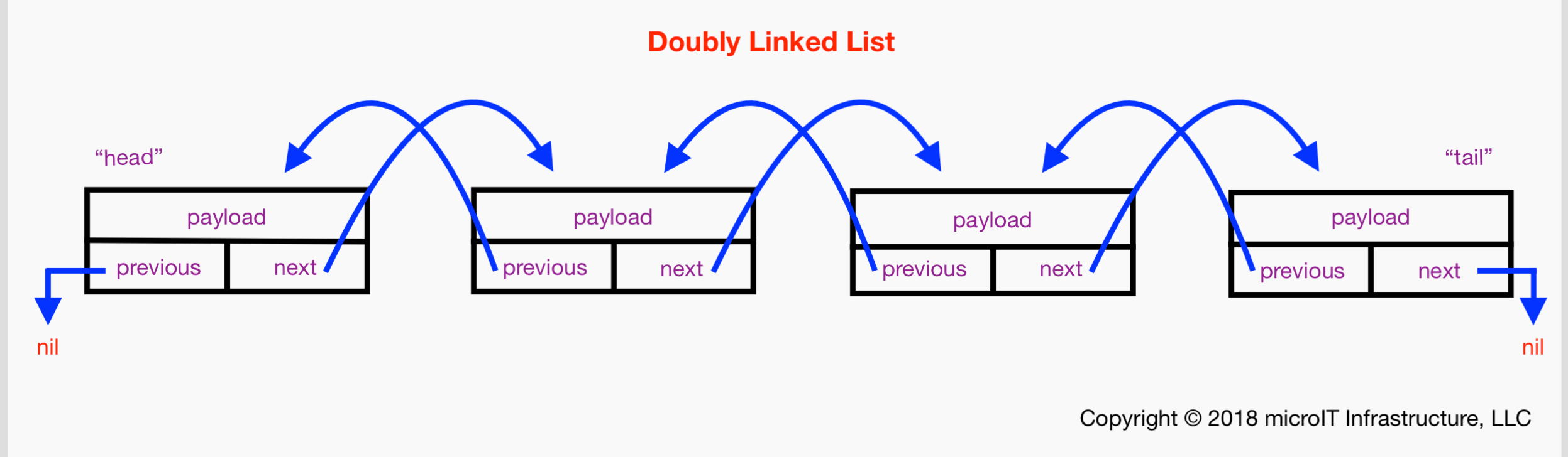 Protocol-oriented Data Structures in Swift: A Generic Doubly Linked List 1