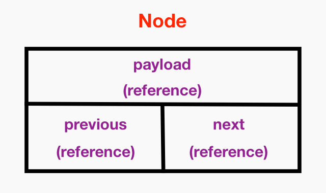 Protocol-oriented Data Structures in Swift: A Generic Doubly Linked List 2