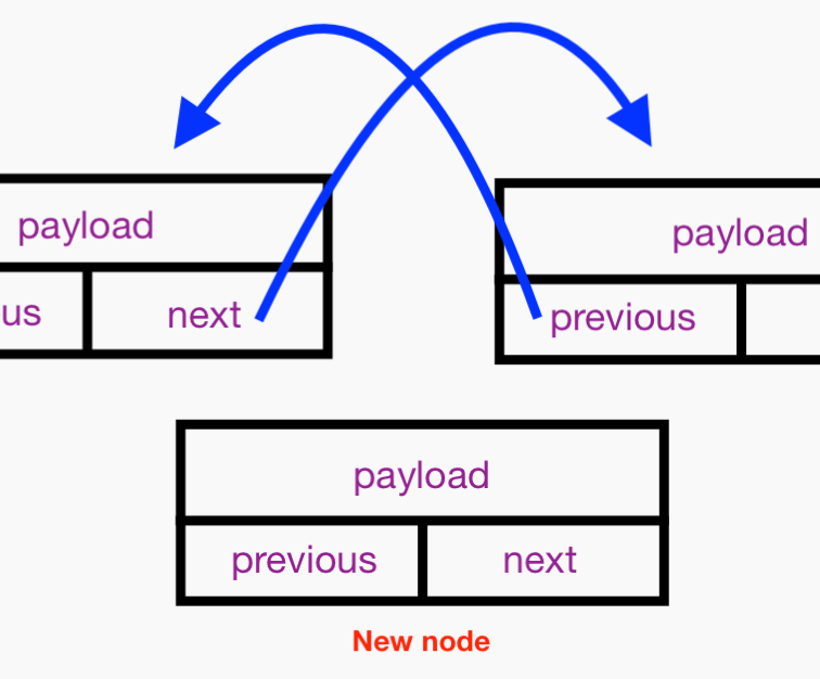 Protocol-oriented Data Structures in Swift: A Generic Doubly Linked List 8