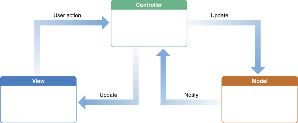 Avoiding Massive View Controller using Containment & Child View Controller 2