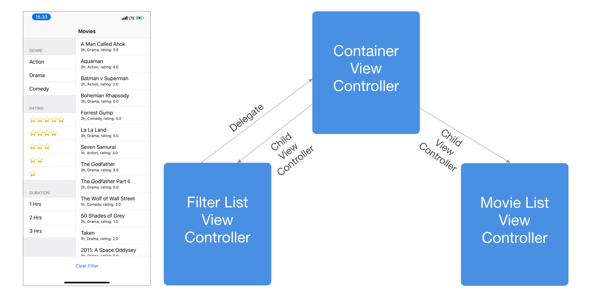 Avoiding Massive View Controller using Containment & Child View Controller 1
