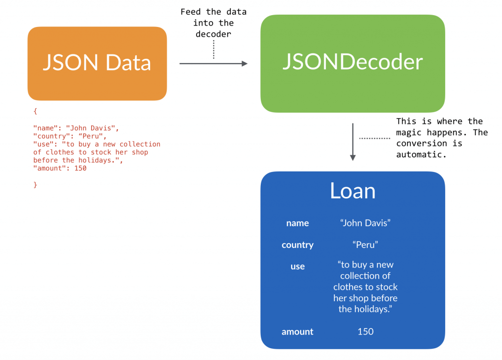 Working with JSON and Codable in Swift 5 1